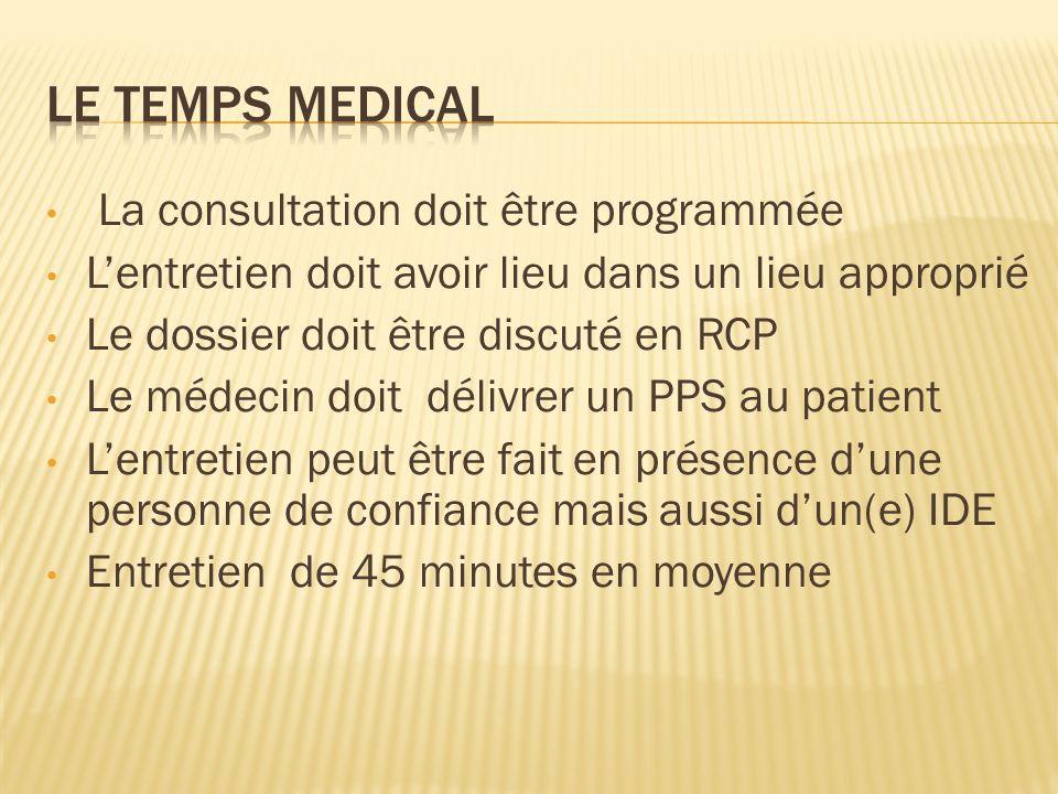 La consultation doit être programmée Lentretien doit avoir lieu dans un lieu approprié Le dossier doit être discuté en RCP Le médecin doit délivrer un