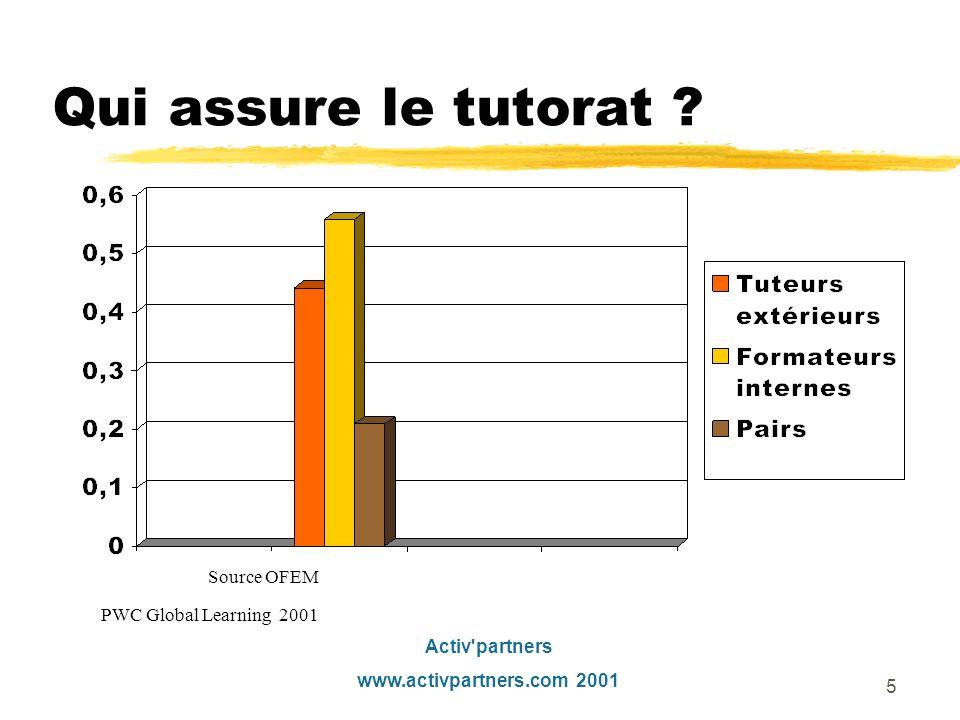 Activ partners www.activpartners.com 2001 4 De limportance du tutorat zVotre dispositif utilise-t-il le tutorat .