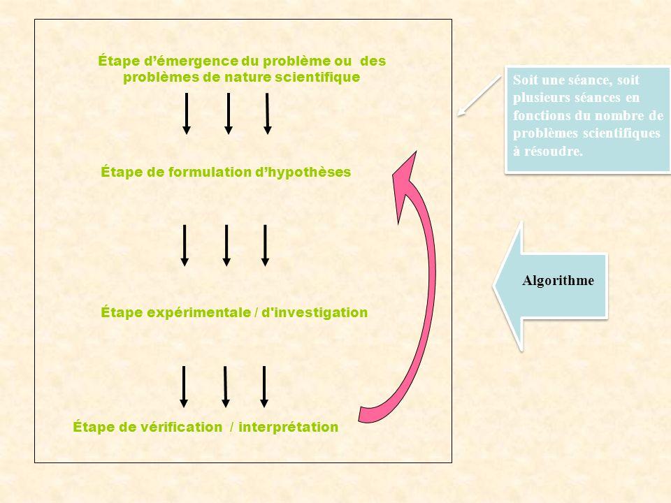 Étape expérimentale / d investigation Algorithme Étape de vérification / interprétation Soit une séance, soit plusieurs séances en fonctions du nombre de problèmes scientifiques à résoudre.