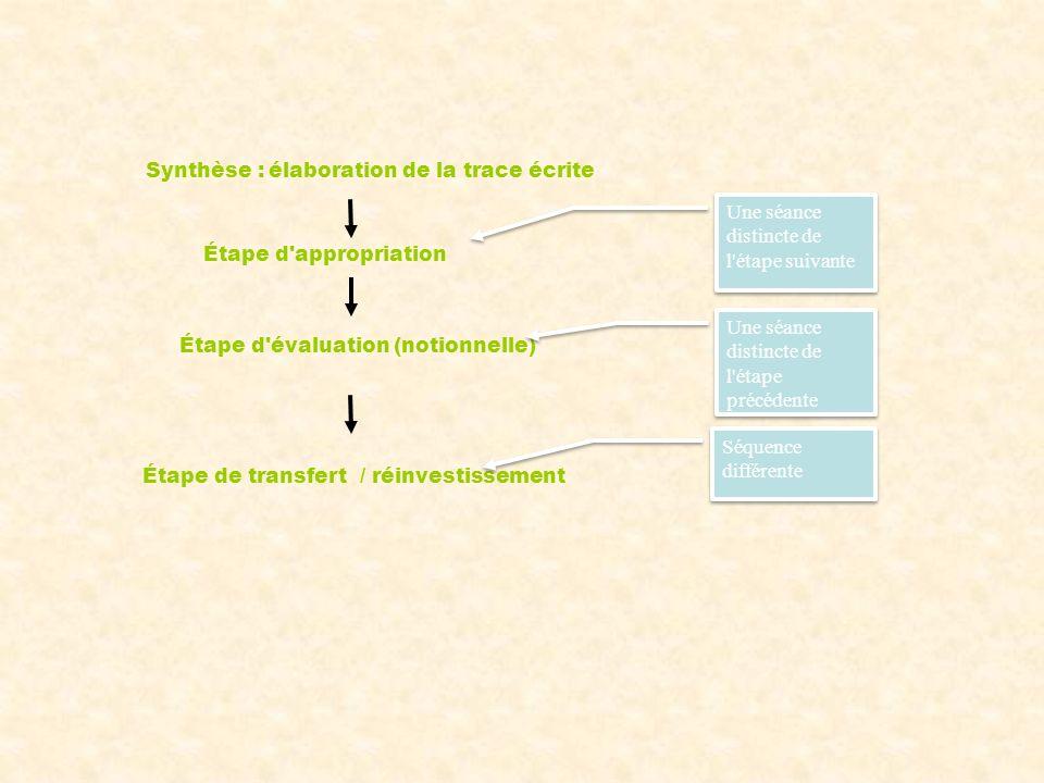 Étape d appropriation Étape d évaluation (notionnelle) Étape de transfert / réinvestissement Une séance distincte de l étape suivante Une séance distincte de l étape précédente Séquence différente Synthèse : élaboration de la trace écrite