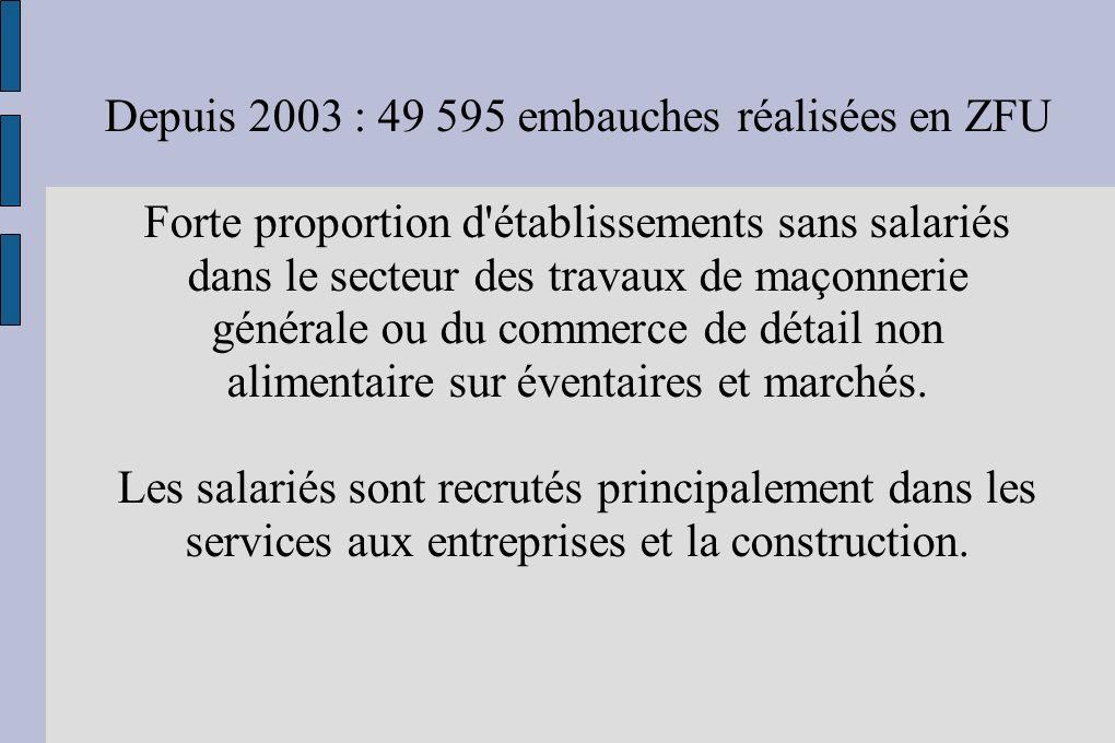 Depuis 2003 : 49 595 embauches réalisées en ZFU Forte proportion d établissements sans salariés dans le secteur des travaux de maçonnerie générale ou du commerce de détail non alimentaire sur éventaires et marchés.