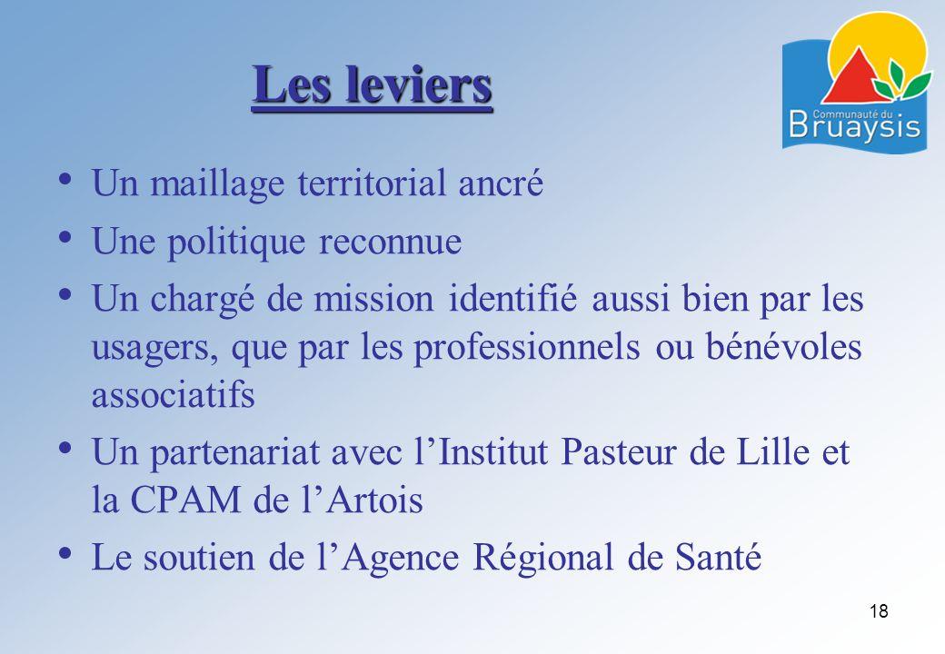Les leviers Un maillage territorial ancré Une politique reconnue Un chargé de mission identifié aussi bien par les usagers, que par les professionnels