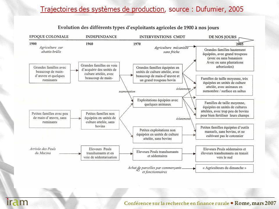 Conférence sur la recherche en finance rurale Rome, mars 2007 Trajectoires des systèmes de production, source : Dufumier, 2005