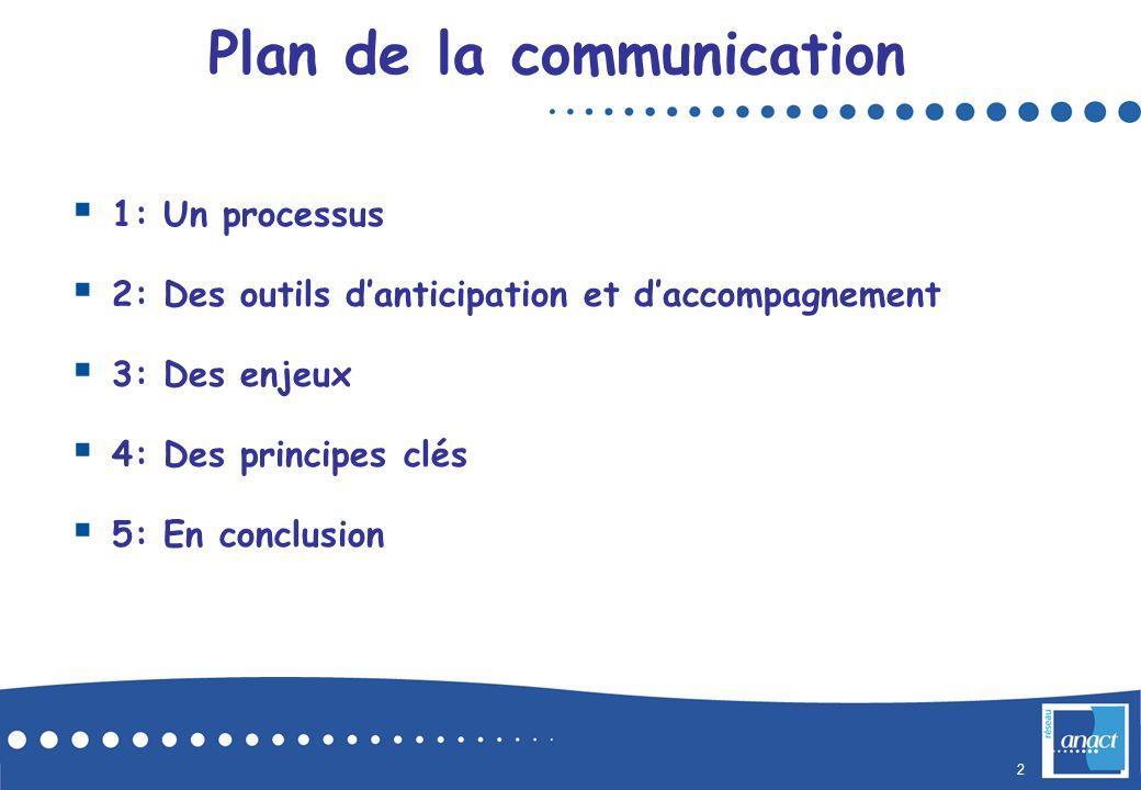 2 SOMMAIRE 1: Un processus 2: Des outils danticipation et daccompagnement 3: Des enjeux 4: Des principes clés 5: En conclusion Plan de la communication