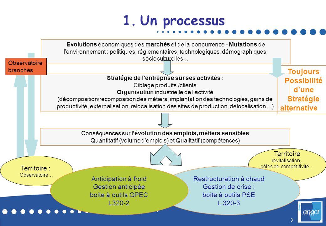 4 Stratégie de lentreprise GPEC:anticipation et accompagnement Gestion des âges Projet ayant impact sur emploi L 320-2 L 320-3 L 132-27 1.