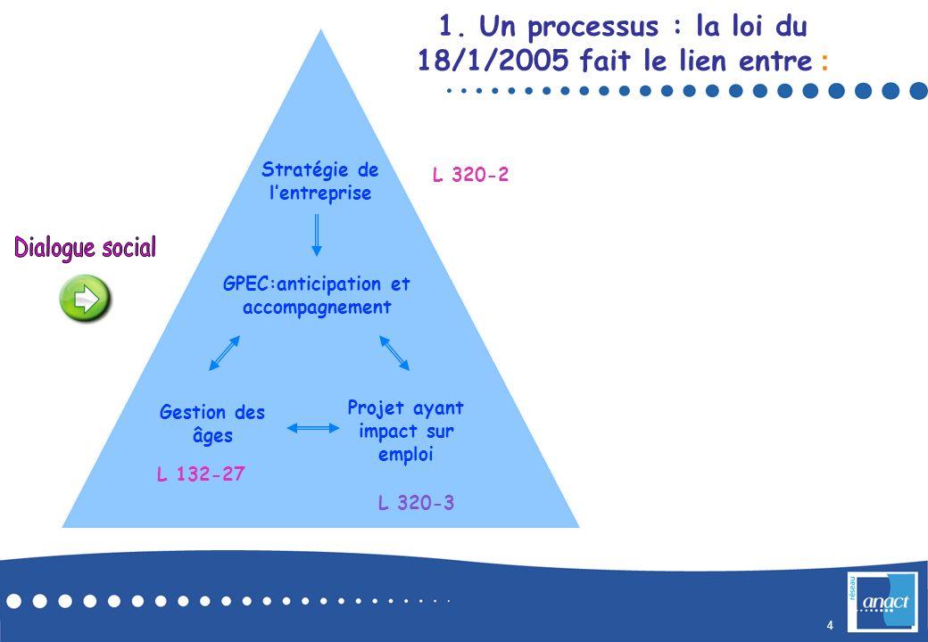 4 Stratégie de lentreprise GPEC:anticipation et accompagnement Gestion des âges Projet ayant impact sur emploi L 320-2 L 320-3 L 132-27 1. Un processu