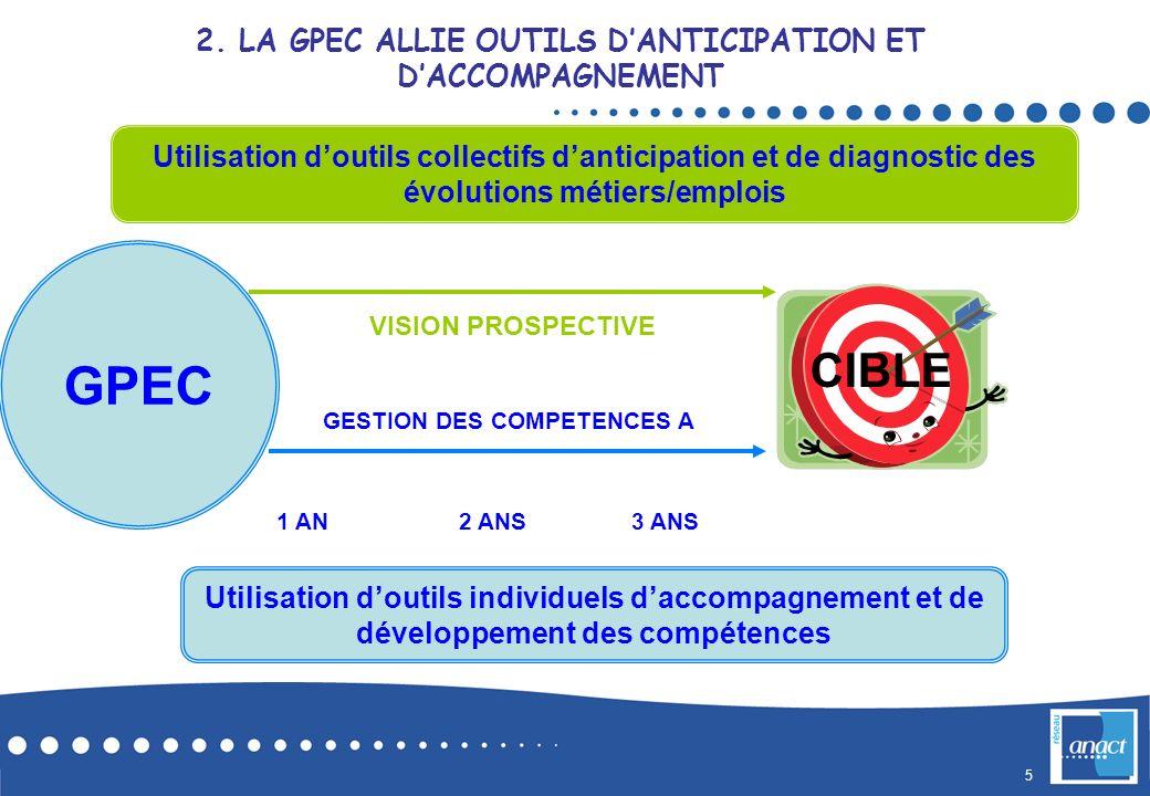 5 GPEC GESTION DES COMPETENCES A 1 AN2 ANS3 ANS Utilisation doutils individuels daccompagnement et de développement des compétences Utilisation doutil