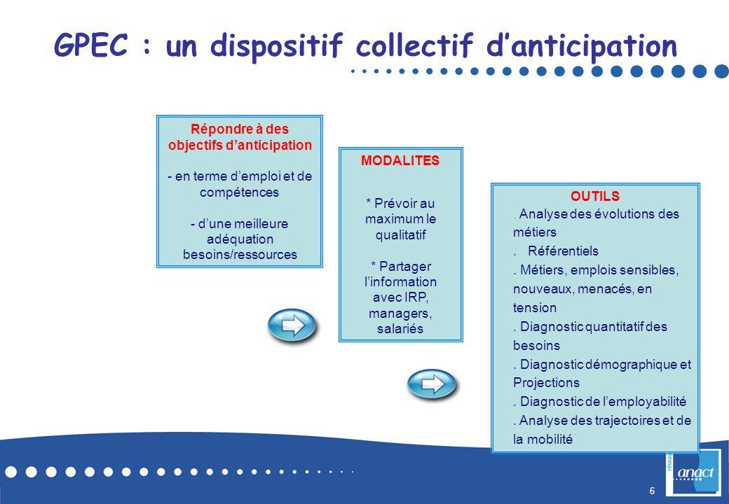 6 GPEC : un dispositif collectif danticipation Répondre à des objectifs danticipation - en terme demploi et de compétences - dune meilleure adéquation
