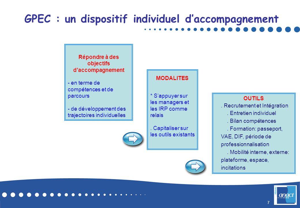 7 GPEC : un dispositif individuel daccompagnement Répondre à des objectifs daccompagnement - en terme de compétences et de parcours - de développement