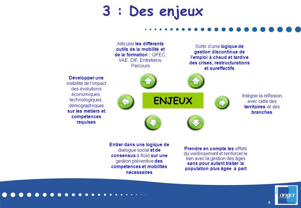 8 Développer une visibilité de limpact des évolutions économiques, technologiques, démographiques sur les métiers et compétences requises Entrer dans