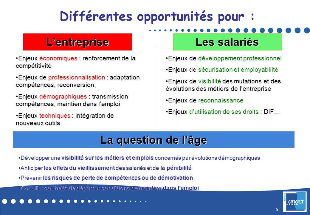 9 Lentreprise Les salariés Enjeux économiques : renforcement de la compétitivitéEnjeux économiques : renforcement de la compétitivité Enjeux de profes