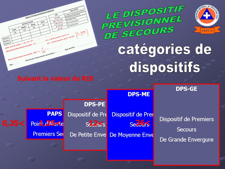 Suivant la valeur du RIS 0,25<1,25 PAPS Point dAlerte et de Premiers Secours DPS-PE Dispositif de Premiers Secours De Petite Envergure 1,25<12 DPS-ME Dispositif de Premiers Secours De Moyenne Envergure 12<36 DPS-GE Dispositif de Premiers Secours De Grande Envergure 36< A.D.P.C.
