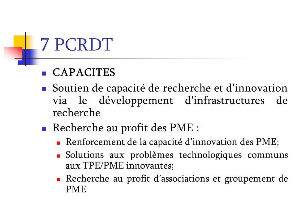 7 PCRDT CAPACITES Soutien de capacité de recherche et d'innovation via le développement d'infrastructures de recherche Recherche au profit des PME : R