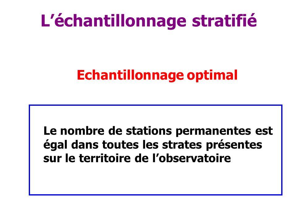 Léchantillonnage stratifié Le nombre de stations permanentes est égal dans toutes les strates présentes sur le territoire de lobservatoire Echantillon