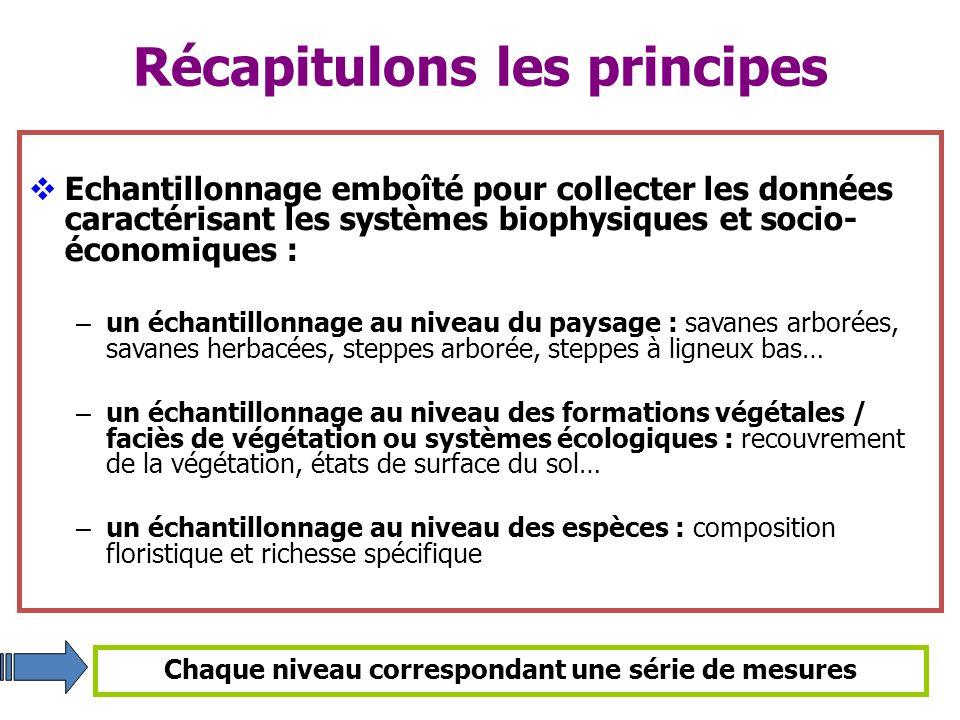 Récapitulons les principes Echantillonnage emboîté pour collecter les données caractérisant les systèmes biophysiques et socio- économiques : – un éch