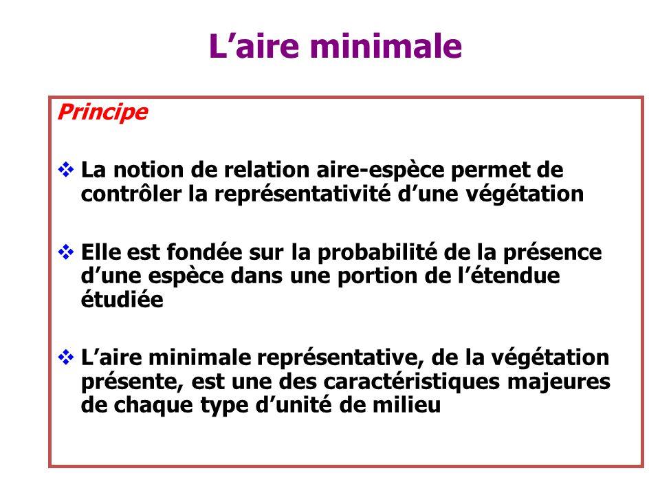 Laire minimale Principe La notion de relation aire-espèce permet de contrôler la représentativité dune végétation Elle est fondée sur la probabilité d