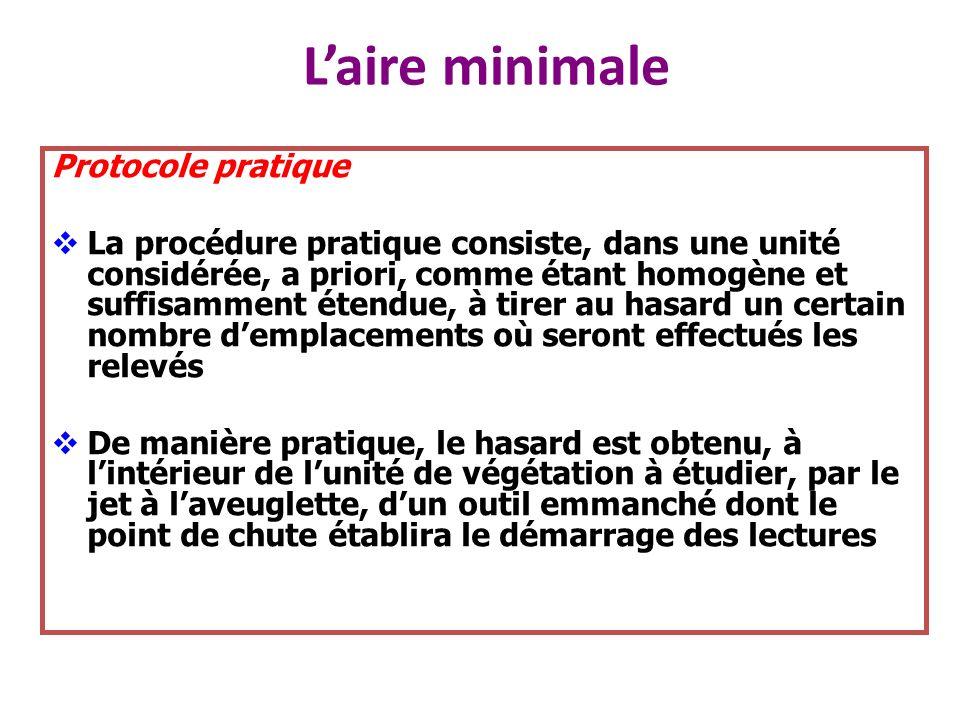 Laire minimale Protocole pratique La procédure pratique consiste, dans une unité considérée, a priori, comme étant homogène et suffisamment étendue, à