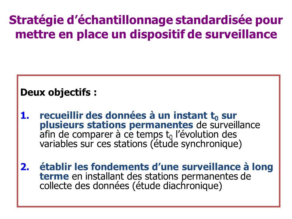Stratégie déchantillonnage standardisée pour mettre en place un dispositif de surveillance Deux objectifs : 1.recueillir des données à un instant t 0