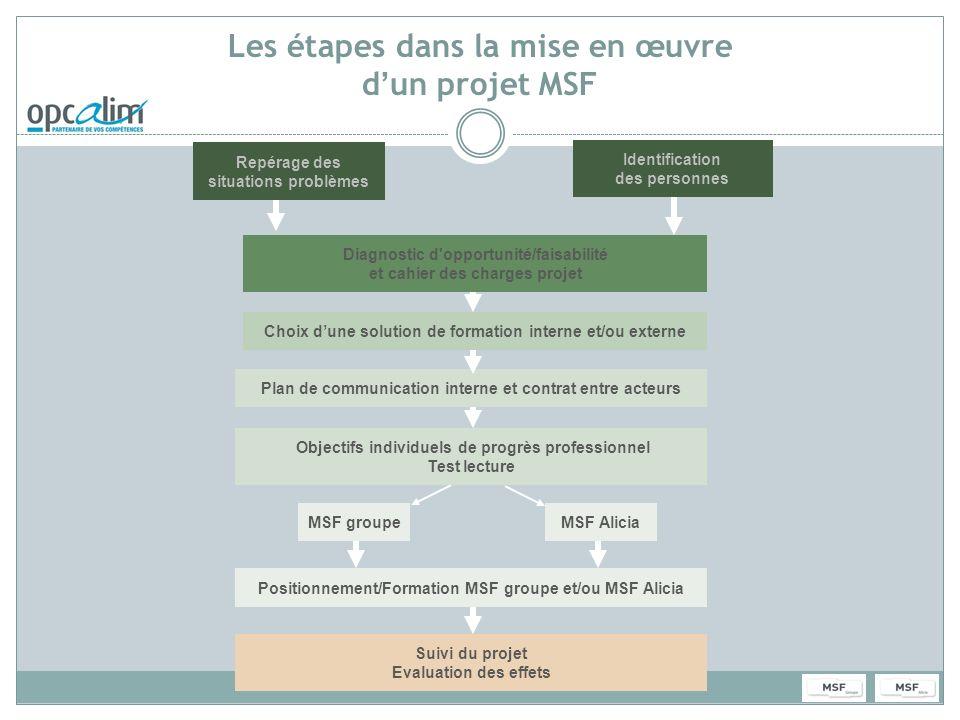 Les étapes dans la mise en œuvre dun projet MSF Plan de communication interne et contrat entre acteurs Diagnostic d'opportunité/faisabilité et cahier