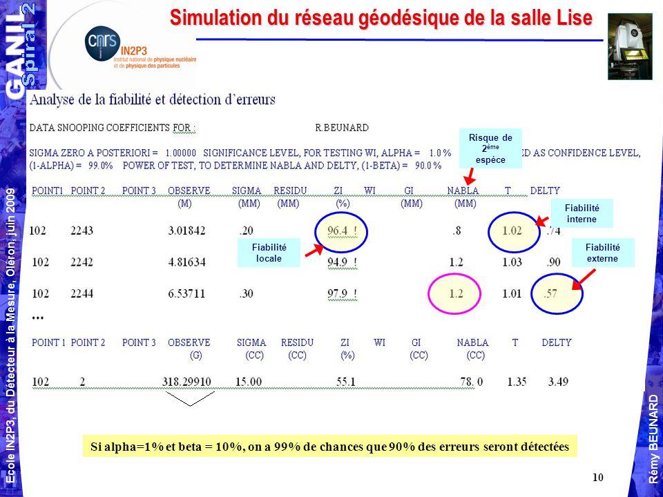 Ecole IN2P3, du Détecteur à la Mesure, Oléron, juin 2009 Rémy BEUNARD 10 Simulation du réseau géodésique de la salle Lise Console murale Voir calcul par intersections spatiales Console murale Repère dans la dalle Si alpha=1% et beta = 10%, on a 99% de chances que 90% des erreurs seront détectées Fiabilité interne Fiabilité externe Risque de 2 ème espèce Fiabilité locale
