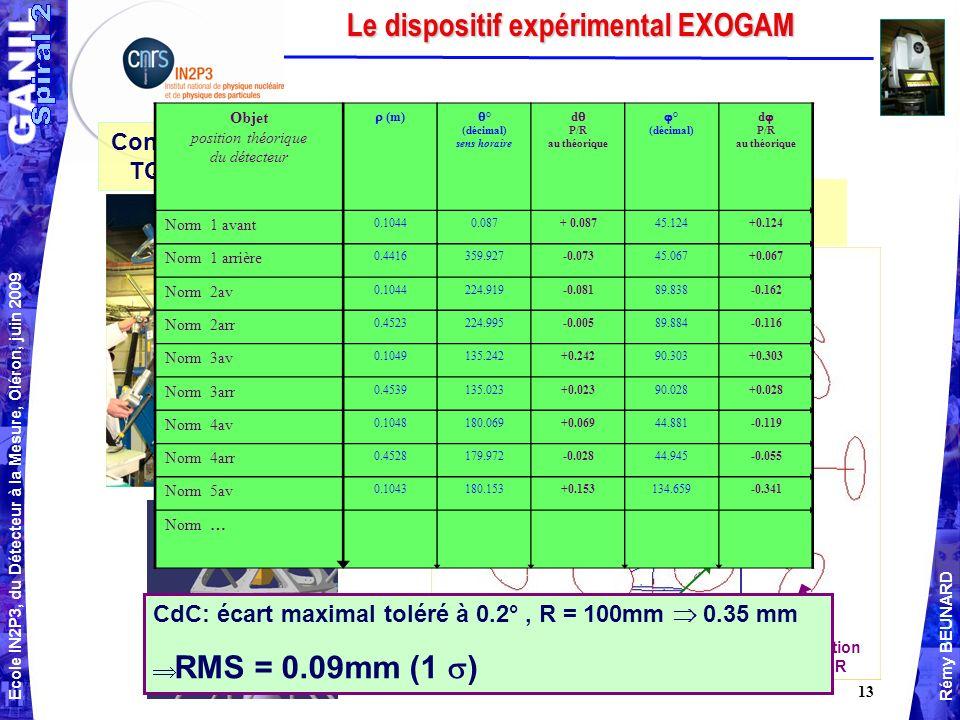 Ecole IN2P3, du Détecteur à la Mesure, Oléron, juin 2009 Rémy BEUNARD 13 Le dispositif expérimental EXOGAM Contrôle métrologique TQC de la structure Données exportées vers CATIA Position Avant Position ARR Structure CdC: écart maximal toléré à 0.2°, R = 100mm 0.35 mm RMS = 0.09mm (1 ) Objet position théorique du détecteur (m) ° (décimal) sens horaire d P/R au théorique ° (décimal) d P/R au théorique Norm 1 avant 0.10440.087+ 0.08745.124+0.124 Norm 1 arrière 0.4416359.927-0.07345.067+0.067 Norm 2av 0.1044224.919-0.08189.838-0.162 Norm 2arr 0.4523224.995-0.00589.884-0.116 Norm 3av 0.1049135.242+0.24290.303+0.303 Norm 3arr 0.4539135.023+0.02390.028+0.028 Norm 4av 0.1048180.069+0.06944.881-0.119 Norm 4arr 0.4528179.972-0.02844.945-0.055 Norm 5av 0.1043180.153+0.153134.659-0.341 Norm …
