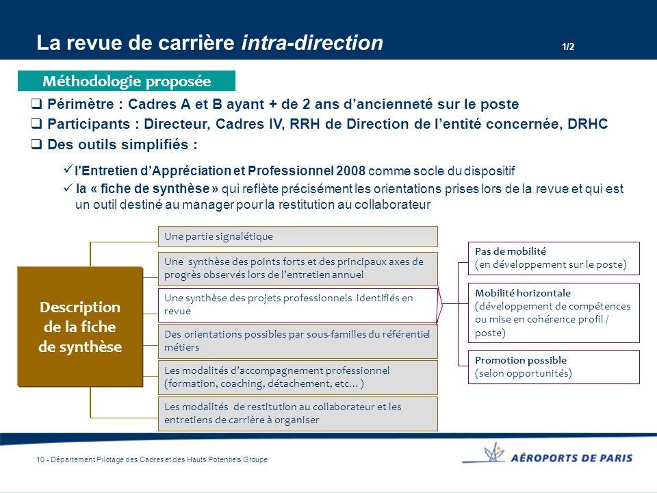 10 - Département Pilotage des Cadres et des Hauts Potentiels Groupe La revue de carrière intra-direction 1/2 Périmètre : Cadres A et B ayant + de 2 an