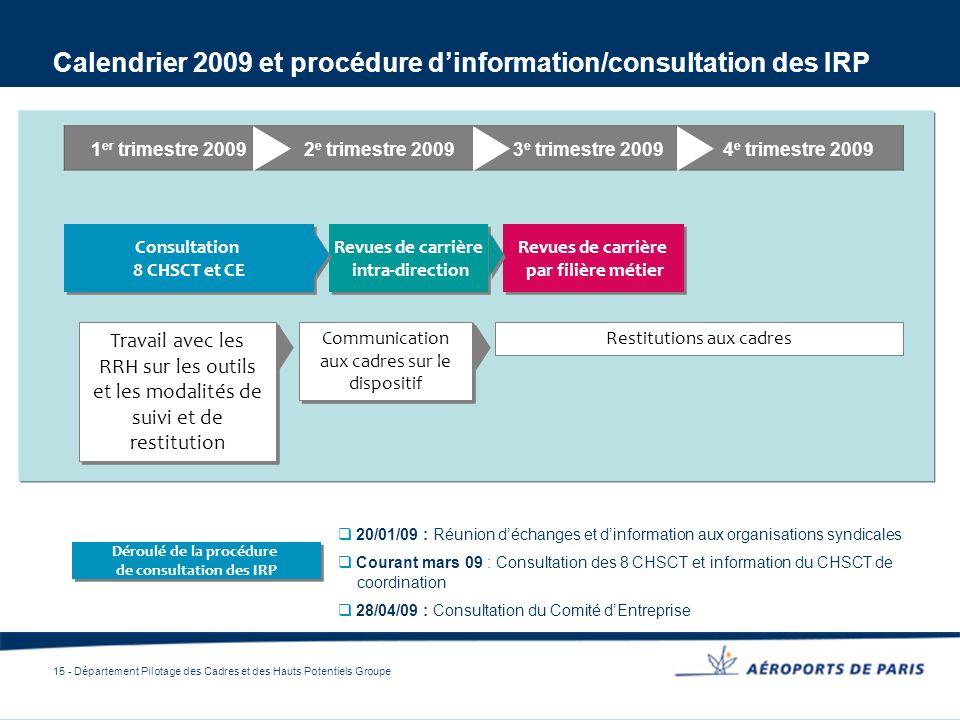 15 - Département Pilotage des Cadres et des Hauts Potentiels Groupe Calendrier 2009 et procédure dinformation/consultation des IRP Revues de carrière