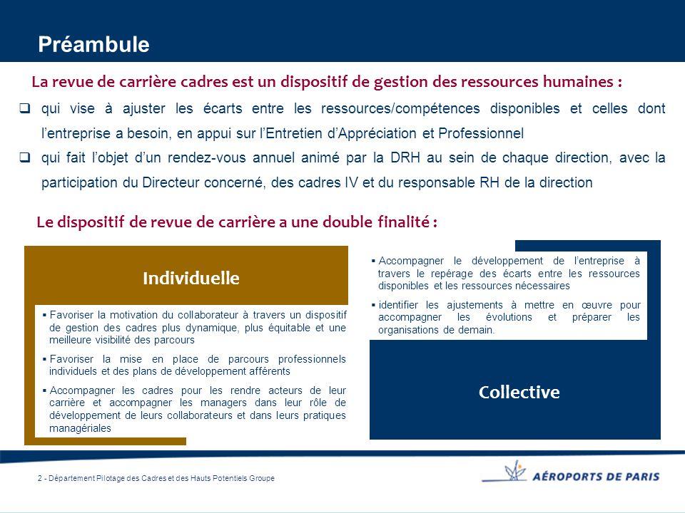 2 - Département Pilotage des Cadres et des Hauts Potentiels Groupe Préambule qui vise à ajuster les écarts entre les ressources/compétences disponible