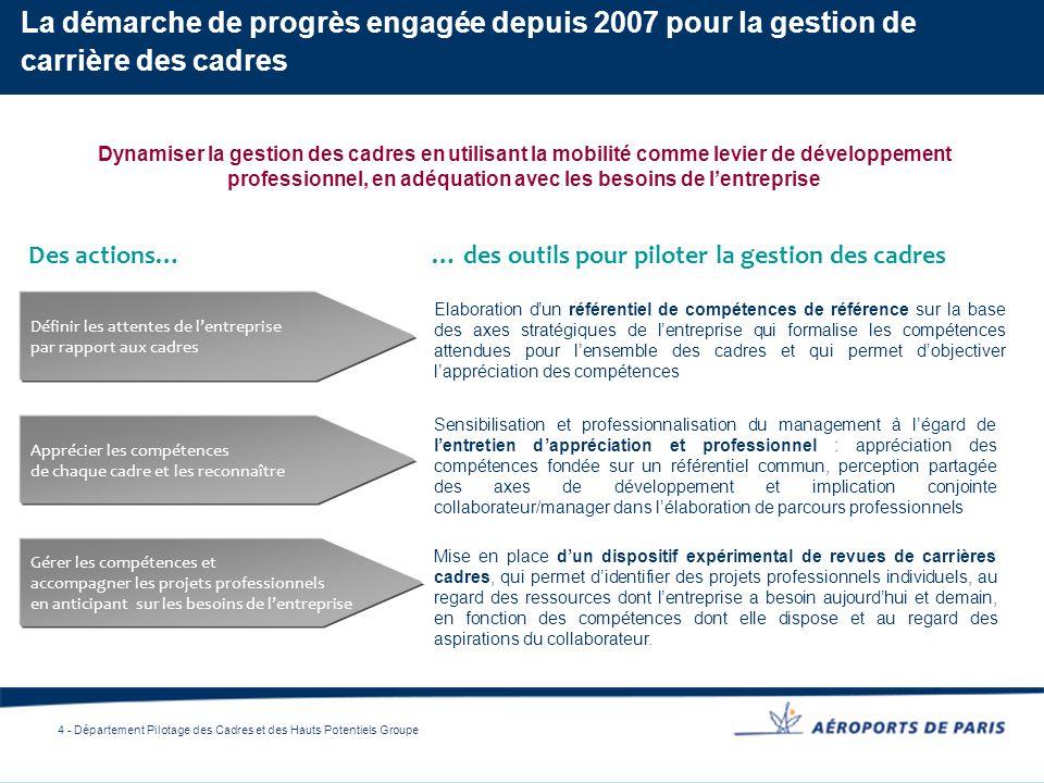 4 - Département Pilotage des Cadres et des Hauts Potentiels Groupe Des actions… Dynamiser la gestion des cadres en utilisant la mobilité comme levier