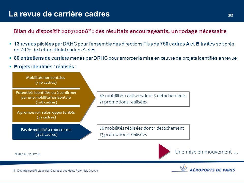 8 - Département Pilotage des Cadres et des Hauts Potentiels Groupe 13 revues pilotées par DRHC pour lensemble des directions Plus de 750 cadres A et B