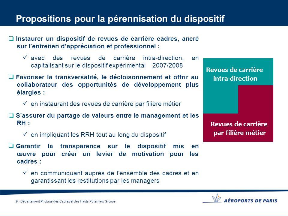 9 - Département Pilotage des Cadres et des Hauts Potentiels Groupe Propositions pour la pérennisation du dispositif Instaurer un dispositif de revues