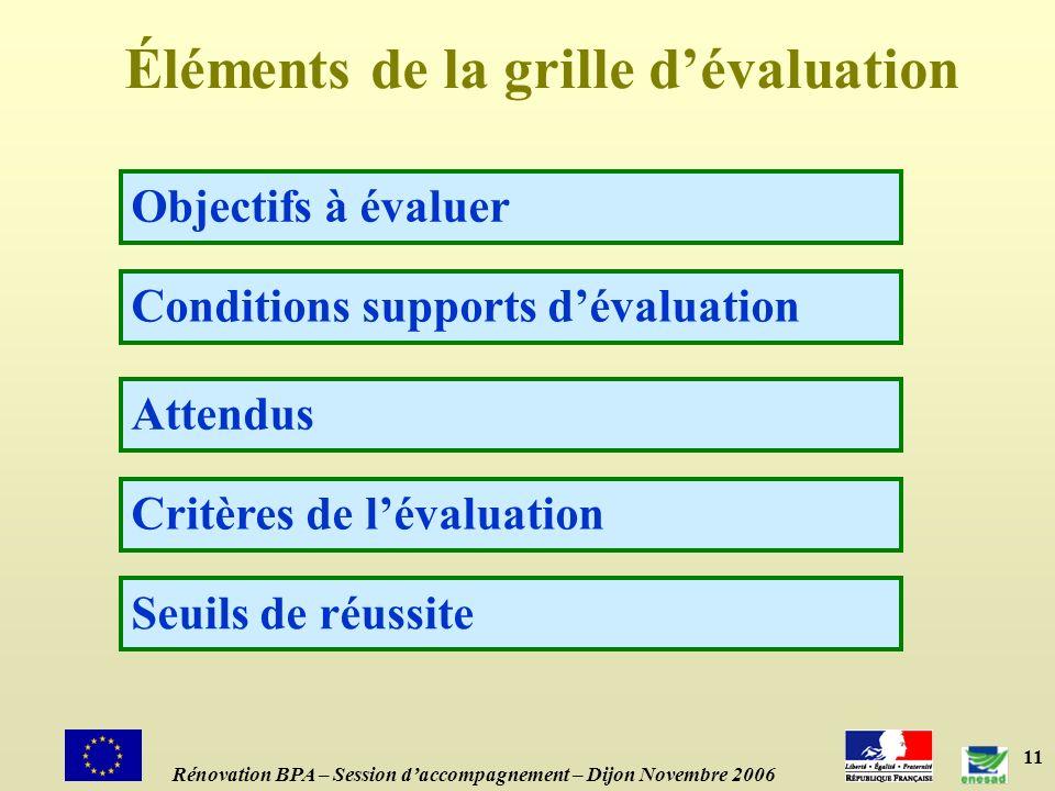 11 Éléments de la grille dévaluation Objectifs à évaluer Conditions supports dévaluation Rénovation BPA – Session daccompagnement – Dijon Novembre 2006 Attendus Critères de lévaluation Seuils de réussite