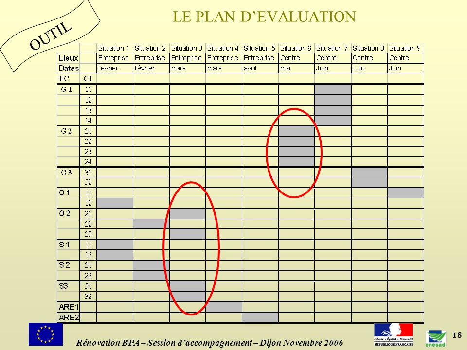 18 OUTIL LE PLAN DEVALUATION Rénovation BPA – Session daccompagnement – Dijon Novembre 2006
