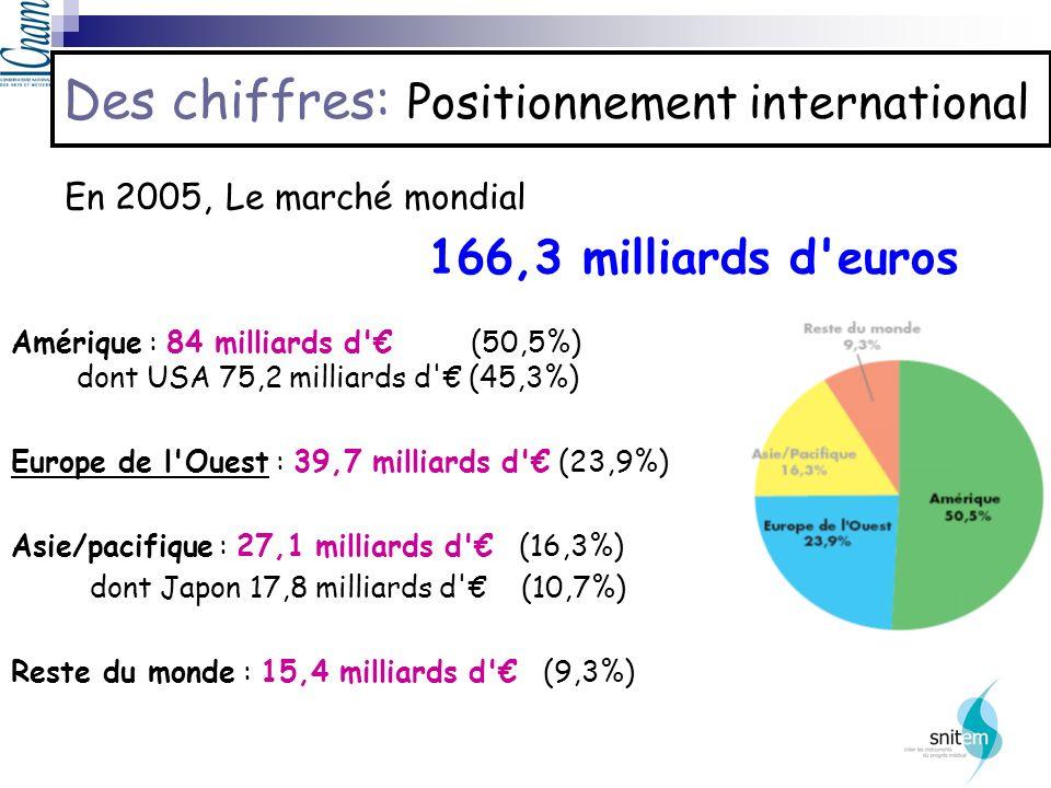 Des chiffres: Positionnement international Amérique : 84 milliards d' (50,5%) dont USA 75,2 milliards d' (45,3%) Europe de l'Ouest : 39,7 milliards d'