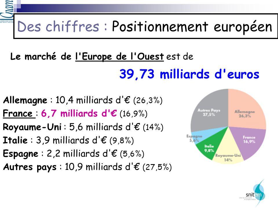 Des chiffres : Positionnement européen Allemagne : 10,4 milliards d' (26,3%) France : 6,7 milliards d' (16,9%) Royaume-Uni : 5,6 milliards d' (14%) It