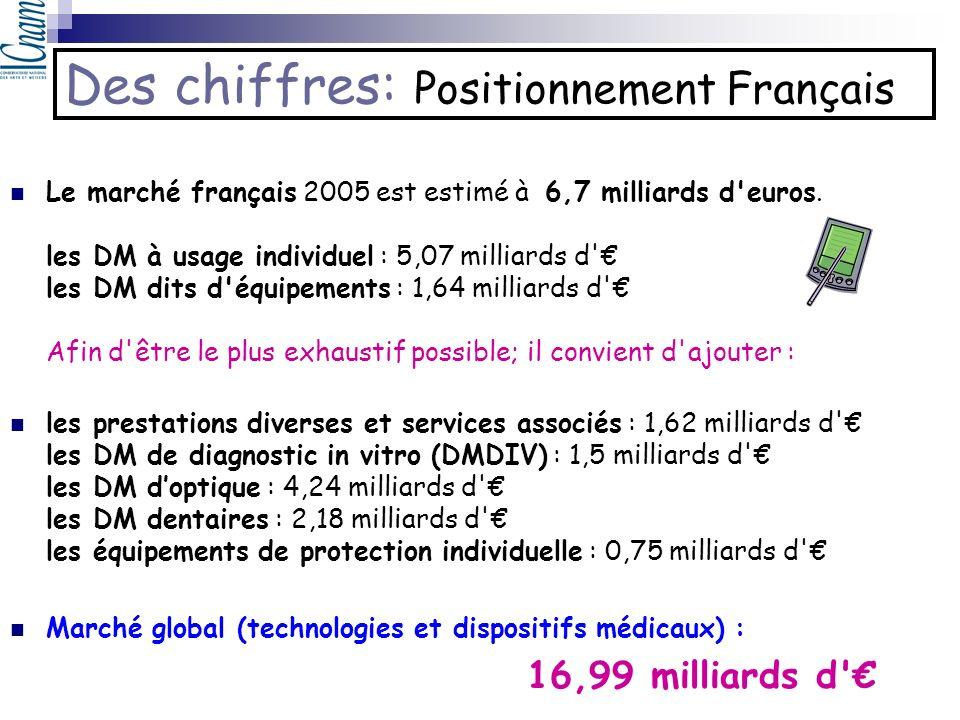 Des chiffres: Positionnement Français Le marché français 2005 est estimé à 6,7 milliards d'euros. les DM à usage individuel : 5,07 milliards d' les DM