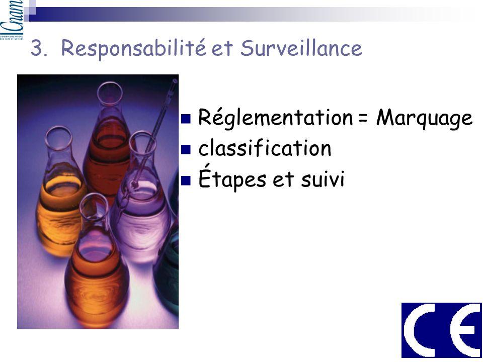3. Responsabilité et Surveillance Réglementation = Marquage classification Étapes et suivi