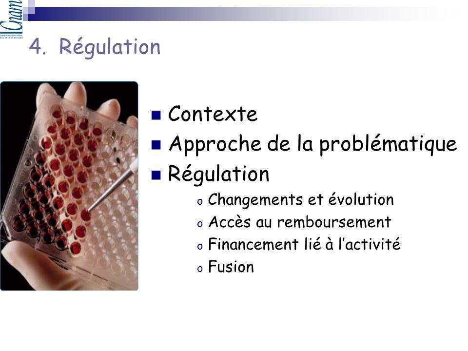 Contexte Approche de la problématique Régulation o Changements et évolution o Accès au remboursement o Financement lié à lactivité o Fusion 4. Régulat
