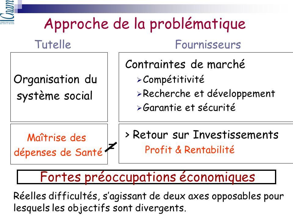 Maîtrise des dépenses de Santé Approche de la problématique Organisation du système social Contraintes de marché Compétitivité Recherche et développem