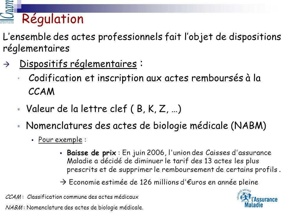 Dispositifs réglementaires : Codification et inscription aux actes remboursés à la CCAM Valeur de la lettre clef ( B, K, Z, …) Nomenclatures des actes