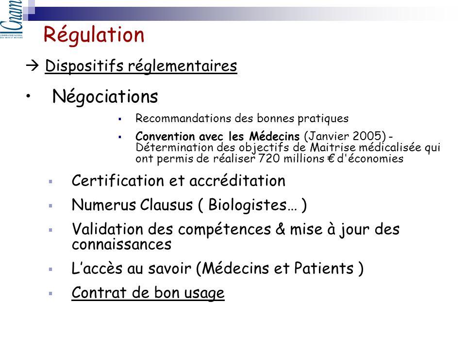 Dispositifs réglementaires Négociations Recommandations des bonnes pratiques Convention avec les Médecins (Janvier 2005) - Détermination des objectifs