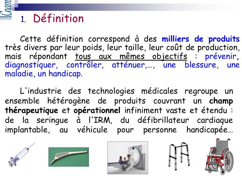 Scanner/IRM Electrode ECG Respirateur Set de perfusion Prothèse de hanche Auto-piqueur pour glycémie Stimulateur cardiaque Exemples de DM : Les équipements (lits, scanners…) Les consommables (gants, seringues…) Les implants (prothèses de hanche…) Gants chirurgicaux Seringues
