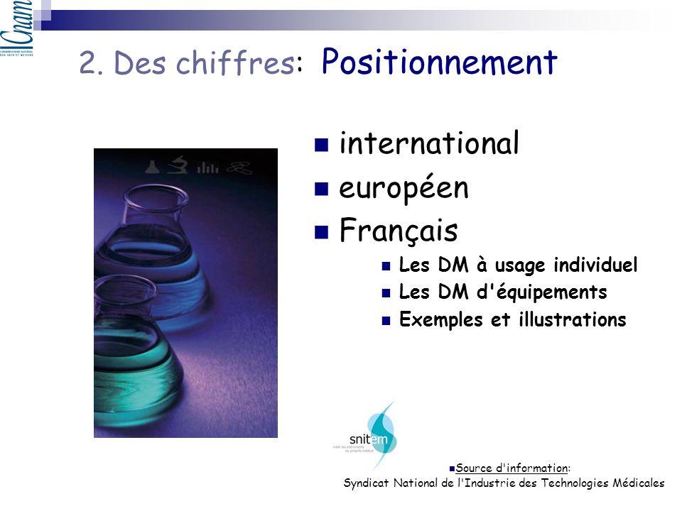 2. Des chiffres: Positionnement international européen Français Les DM à usage individuel Les DM d'équipements Exemples et illustrations Source d'info