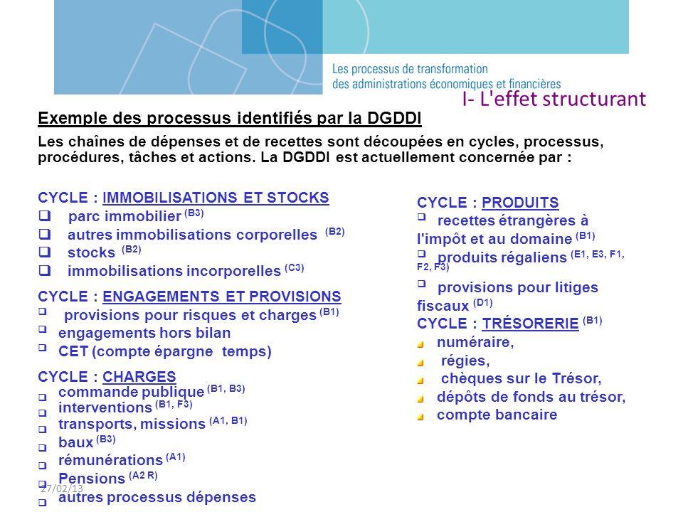 27/02/13 I- L'effet structurant CYCLE : PRODUITS recettes étrangères à l'impôt et au domaine (B1) produits régaliens (E1, E3, F1, F2, F3) provisions p