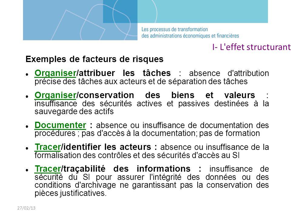 27/02/13 Exemples de facteurs de risques Organiser/attribuer les tâches : absence d'attribution précise des tâches aux acteurs et de séparation des tâ