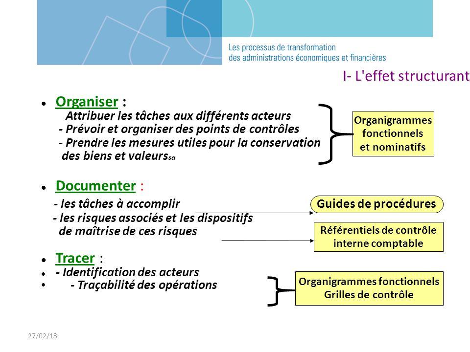 27/02/13 Organiser : - Attribuer les tâches aux différents acteurs - Prévoir et organiser des points de contrôles - Prendre les mesures utiles pour la