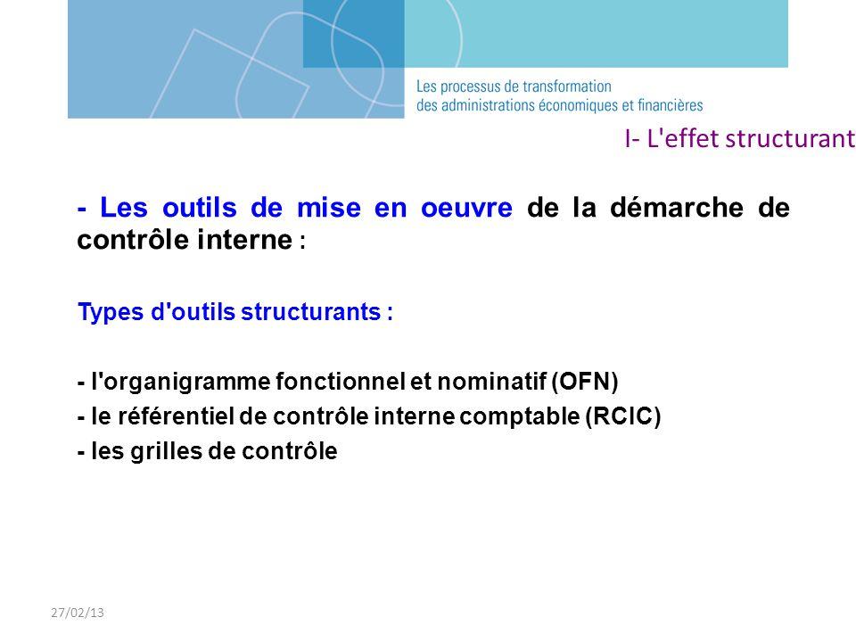 27/02/13 - Les outils de mise en oeuvre de la démarche de contrôle interne : Types d'outils structurants : - l'organigramme fonctionnel et nominatif (