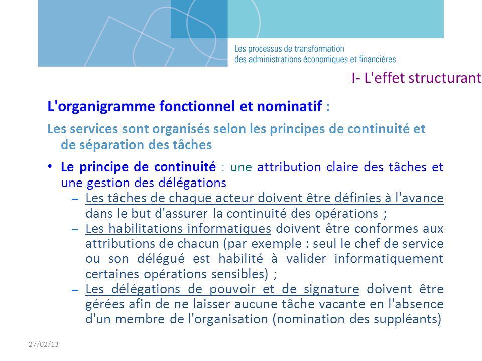 27/02/13 L'organigramme fonctionnel et nominatif : Les services sont organisés selon les principes de continuité et de séparation des tâches Le princi