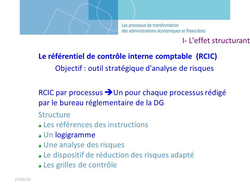 27/02/13 Le référentiel de contrôle interne comptable (RCIC) Objectif : outil stratégique d'analyse de risques RCIC par processus Un pour chaque proce