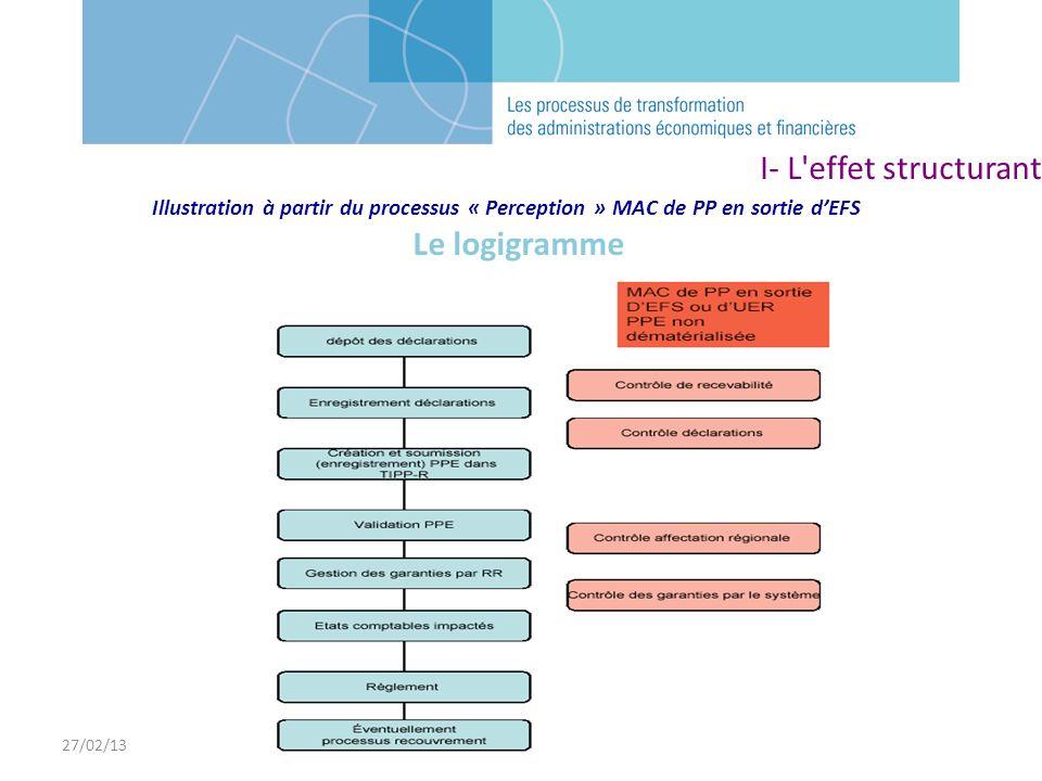 27/02/13 Le logigramme Illustration à partir du processus « Perception » MAC de PP en sortie dEFS I- L'effet structurant